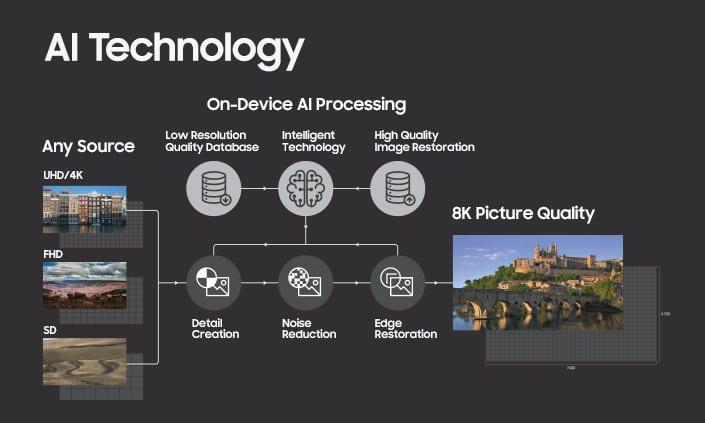 Samsung QLED 8K Upscaling
